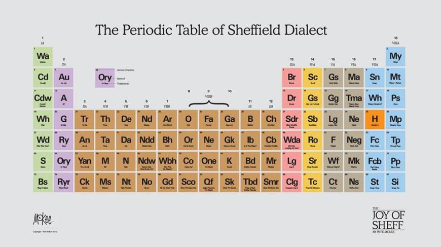 Sheffield Dialect periodic table